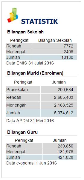 Smk Dato Bendahara Cm Yusuf Statistik Bilangan Sekolah Murid Dan Guru Tahun 2016