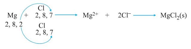मैग्नीशियम क्लोराइड का बनना