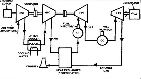 POWER PLANT ENGINEERING (UNIT-2)