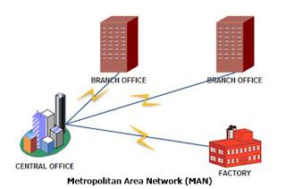 Pengertian dan Fungsi MAN (Metropolitas Area Network) Dalam Jaringan Komputer