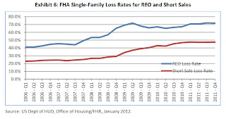 FHA Loss Severity