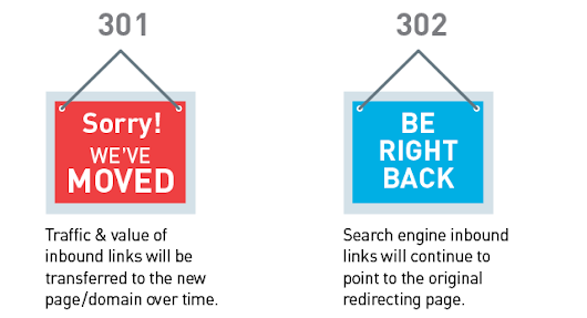 Implementing a 301 and 302 redirects