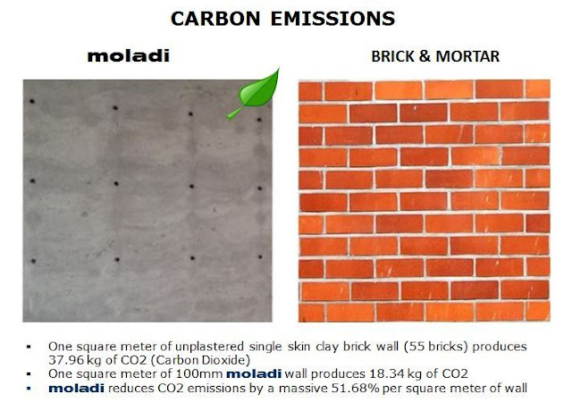 carbon emissions in brick construction