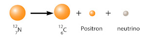Contoh pemancaran sinar beta (positron)