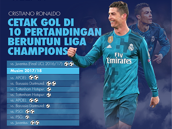 Ronaldo, Top Skor  dan Rekor di Liga Champion