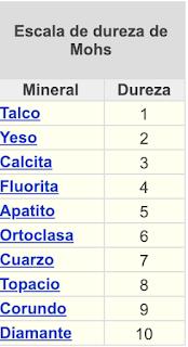 Escala de dureza de Mohs para comparar la dureza de los minerales