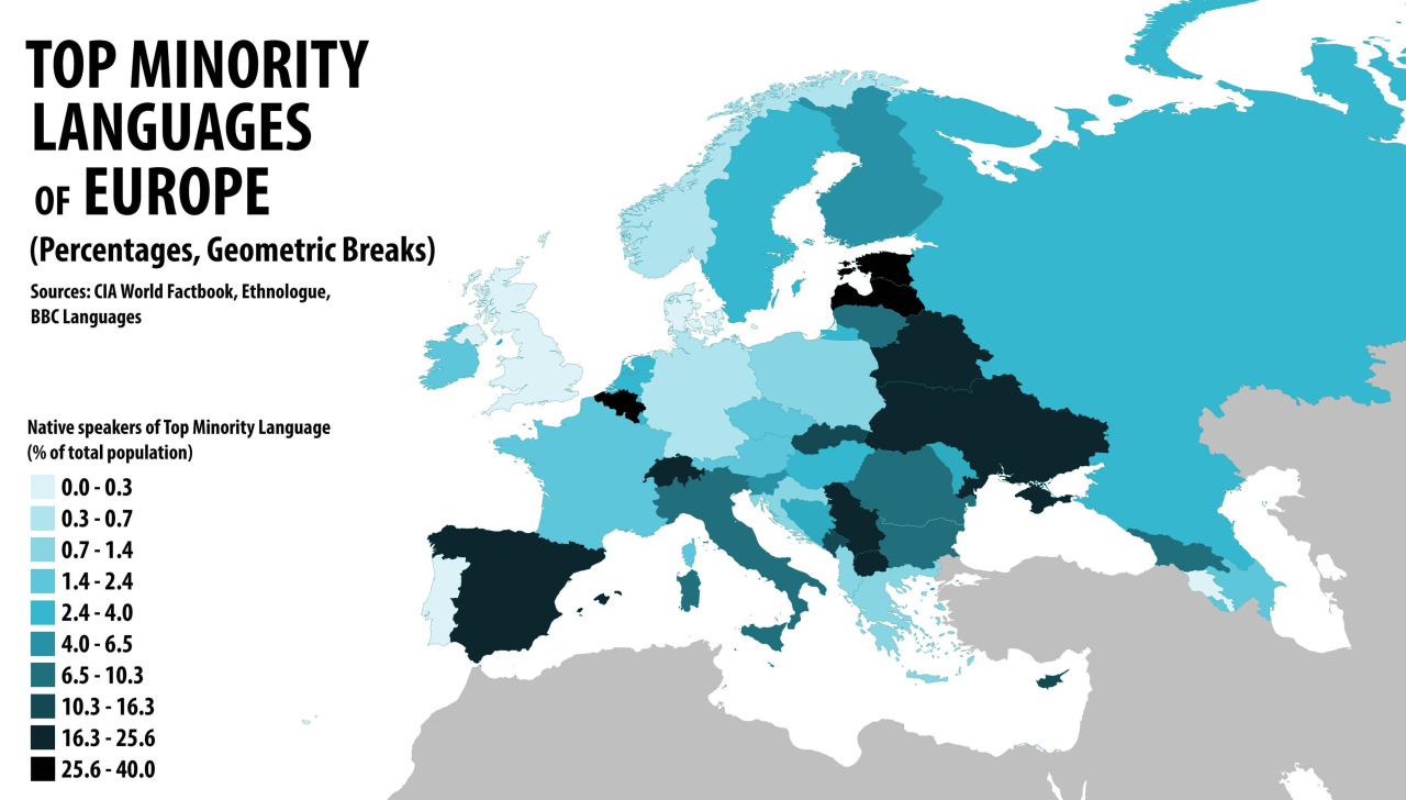 Top minority languages of Europe