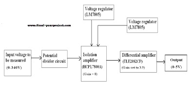 Voltage Current Sensing Card