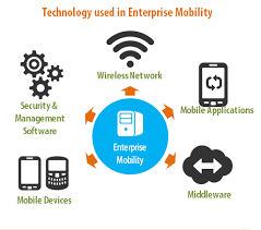 technology used in enterprise mobility services