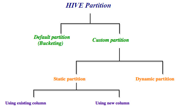 All about Hadoop: 7)Hive- Partitioning