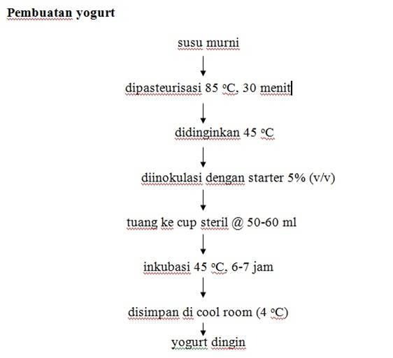 Standar prosedur operasional membuat yoghurt meisadairy yogurt usaha yoghurt alur produksi ccuart Gallery