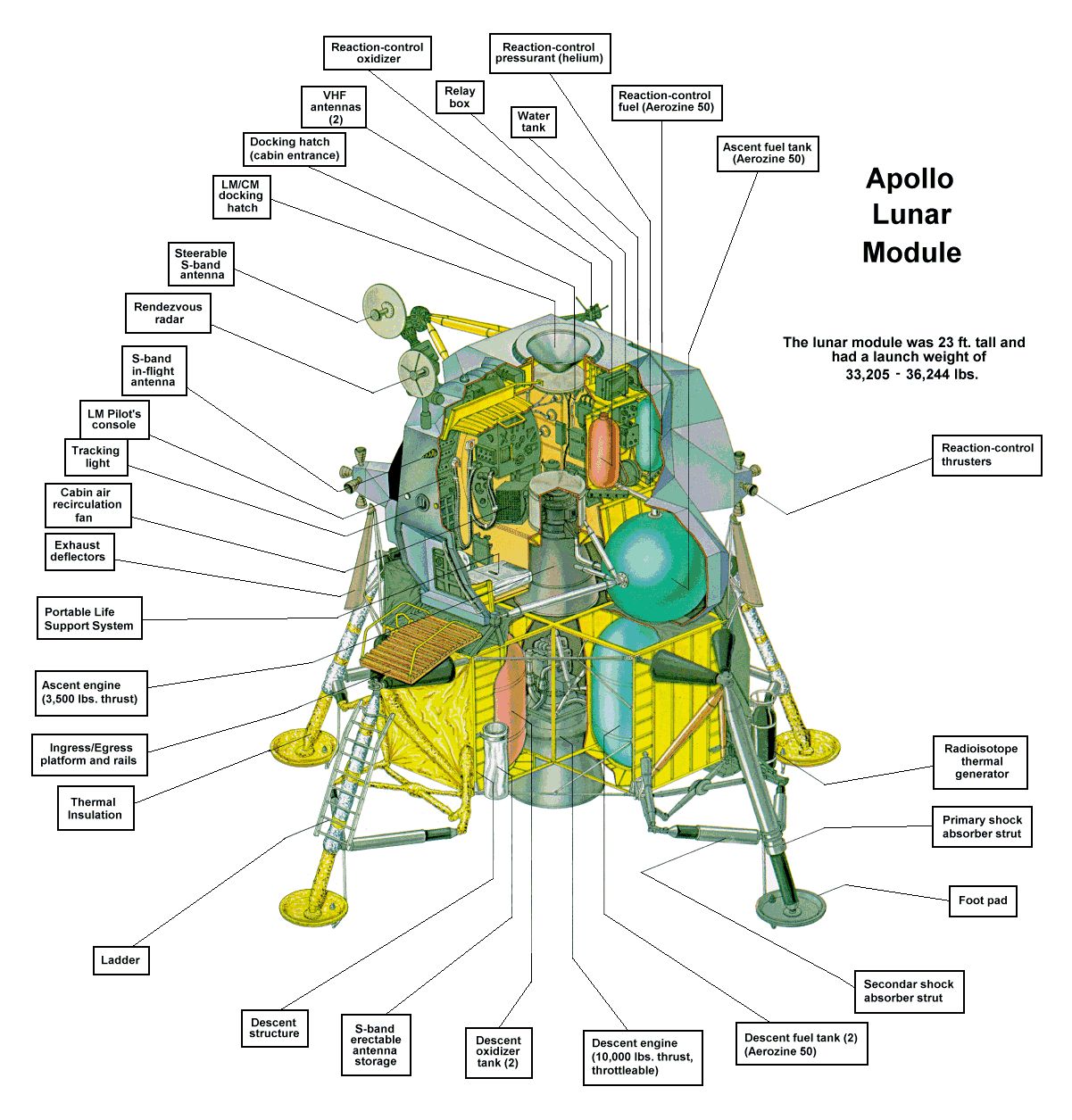 Apollo 11 Lunar Module Diagram White Rodgers 1361 Wiring 28 Images How Did It