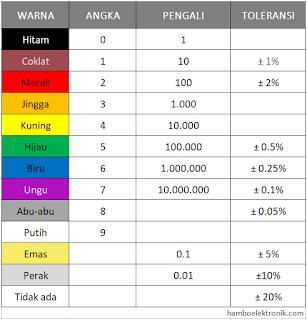 Cara Membaca Nilai Resistansi Kode Warna Resistor Chip Piko