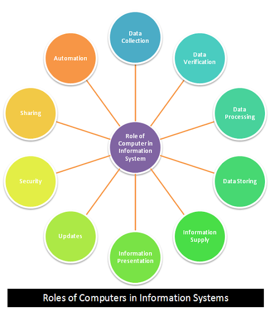 Discuss the role of computer in Information System.