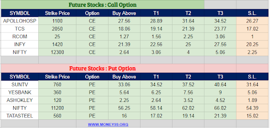 Most active future and option calls ( Pre Market Tips ) for 14 Aug 2018
