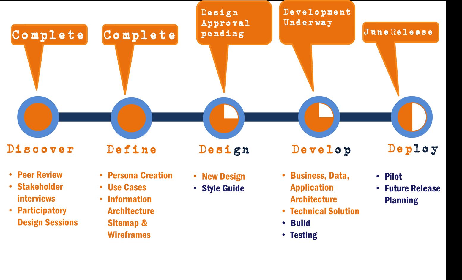 5d Home Design Online Consult Coniferous A Simple Visual Timeline Visualization