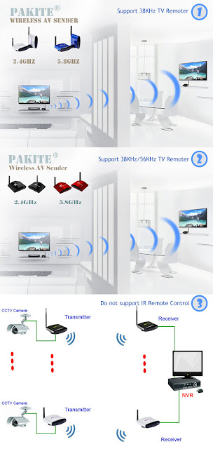 2.4GHz / 5.8GHz Indoor Wireless Video System