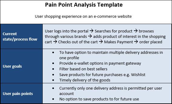 Customer Pain Point, Pain Point Analysis
