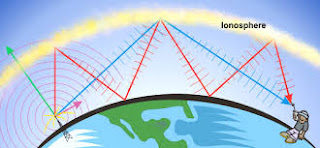 Details about Ionosphere