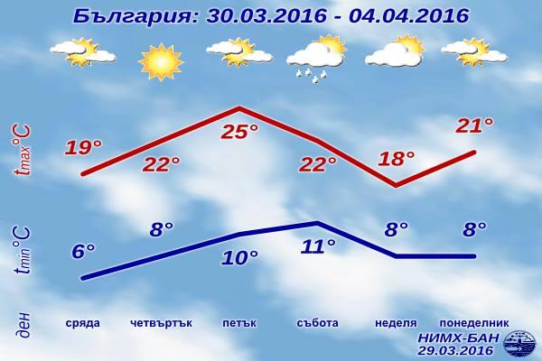 Седмична Прогноза за времето от 30 март 2016 до 4 април 2016