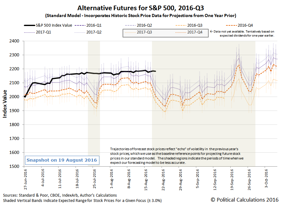 Alternative Futures - S&P 500 - 2016Q3 - Standard Model - Snapshot on 2016-08-19