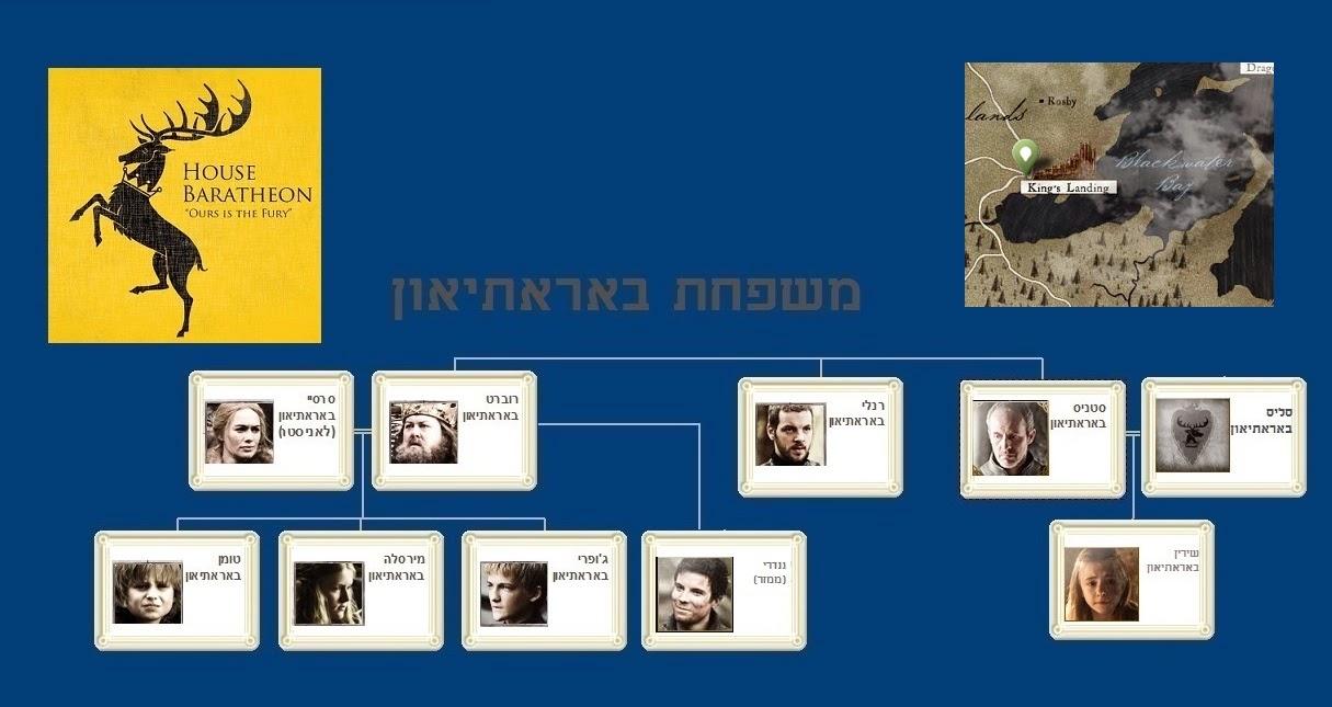אילן יוחסין של משפחת באראתיאון