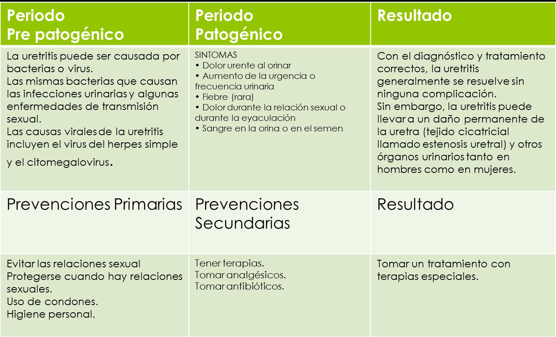enfermedad de uretritis