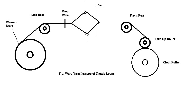 Study on passage diagram of warp yarn through shuttle loom.
