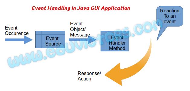 Java Gui Programming Revision Tour