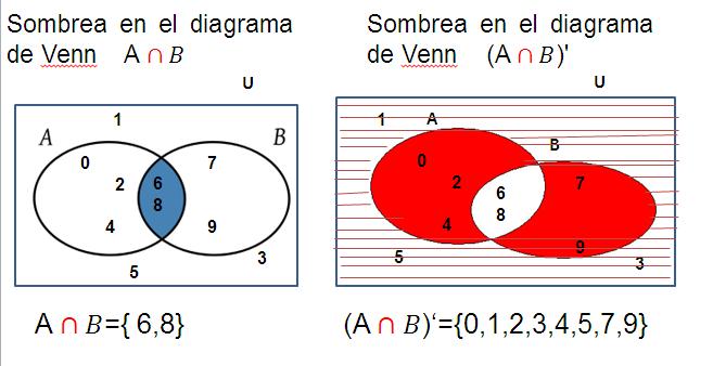 Matematic lgica y conjuntos diferencia entre conjuntos ccuart Images