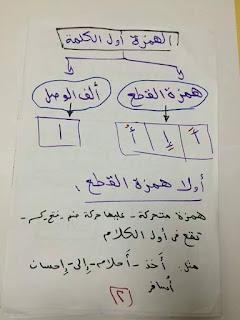 ملفات هامة فى اتقان همزات الكلمات و قواعد وضعها و إغفالها المنهاج المصري 10258_19603759740979