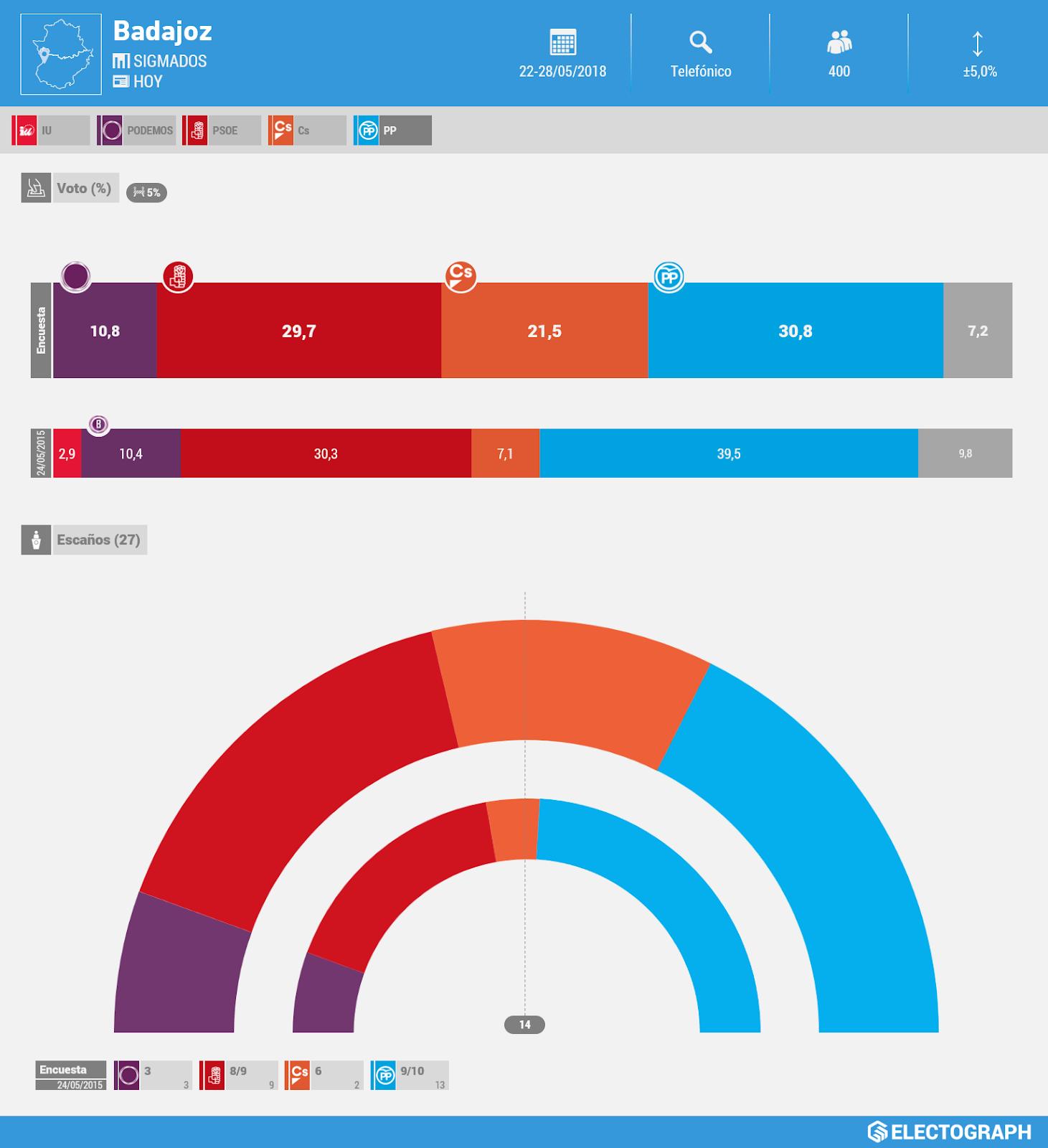 Gráfico de la encuesta para elecciones municipales en Badajoz realizada por SigmaDos para Hoy en mayo de 2018