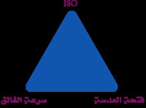 مثلث التعريض