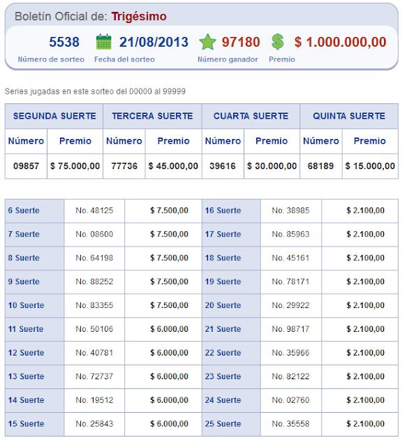 numeros ganadores sorteo loteria nacional