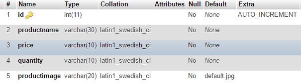 Database Structure- Laravel 5 Image upload and resize