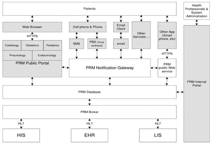 Patient relationship management system architecture