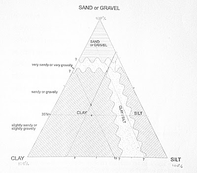 grain_size_triangle_triangular_diagram