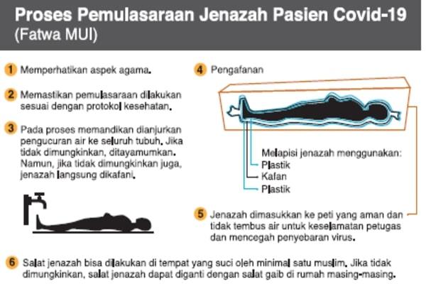 Cara pemakaman penderita covid menurut fatwa Majelis Ulama Indonesia