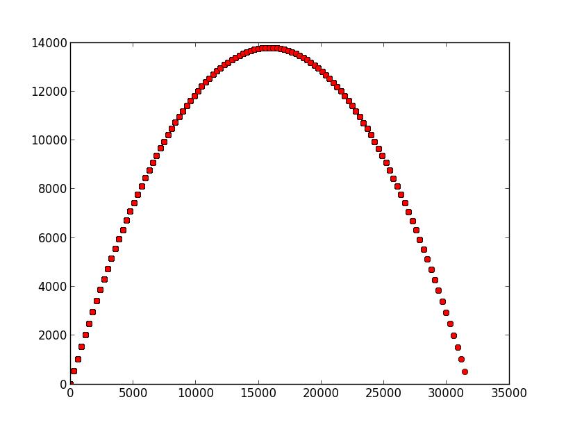 The Beginner Programmer: Physics with Python