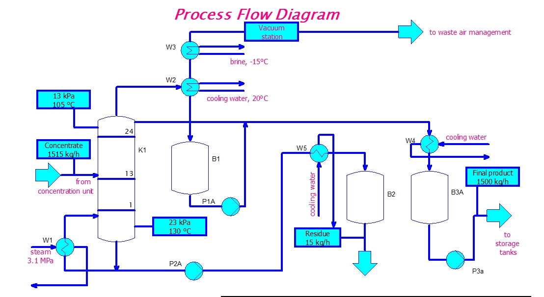 process flow diagram  juanribon, wiring diagram