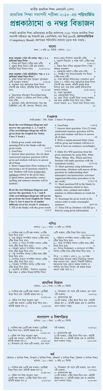 প্রাথমিক-শিক্ষা-সমাপনী-পরীক্ষা-২০১৮-এর-প্রশ্ন-কাঠামো-নম্বর-বিভাজন