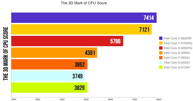 Tanda 3D dari CPU Score Intel Processors
