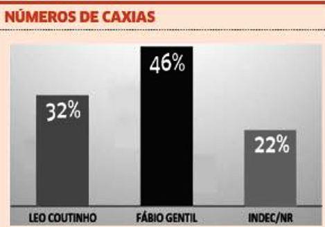 ELEIÇÕES 2016: Pesquisa aponta vitória de Fábio Gentil em Caxias