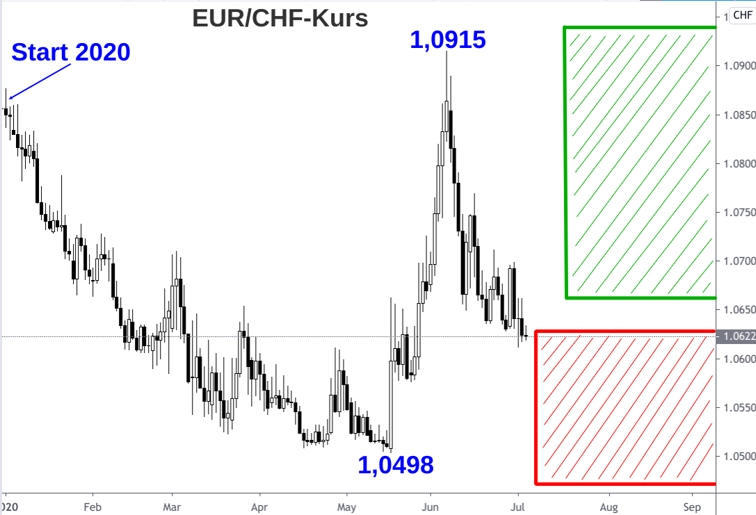 Kerzenchart Wechselkurs Euro - Schweizer Franken 2020 mit eingezeichnetem Hoch- und Tiefpunkt