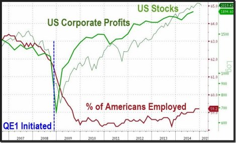 QE Profits Unemployment Zerohedge