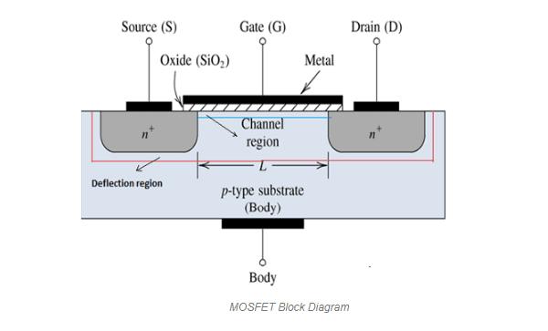 mosfet block diagram