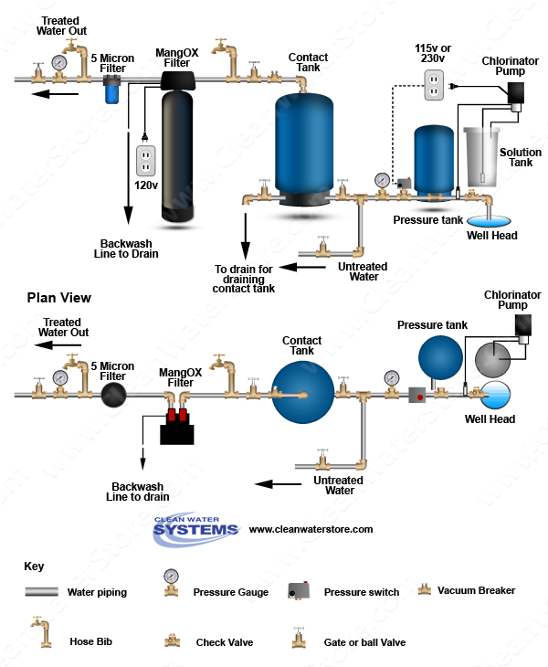 Clean Well Water Report: Can Birm Iron Filter Media Make My