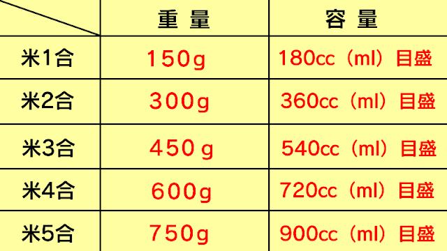 お米の重量と容量の一覧表