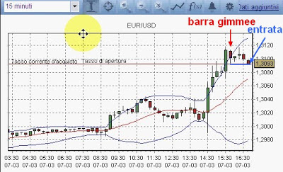 Conviene fare trading intraday sul Forex? [VIDEO] 1