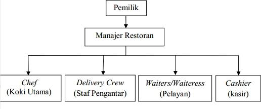 Tim Manajemen Restoran Pecel Lele Lela Di Bogor Berjumlah 9 Orang Yaitu Dua Pemilik Perusahaan Satu Manajer Enam Karyawan Pada